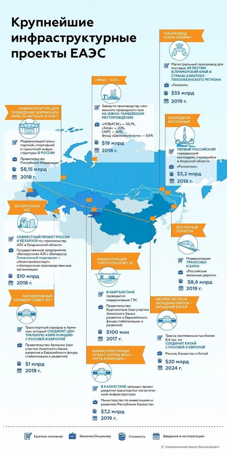 infografiK_evroazija