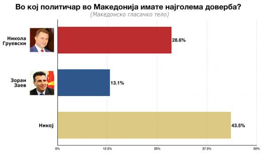 chart-01-politicari-horizontal-520x306