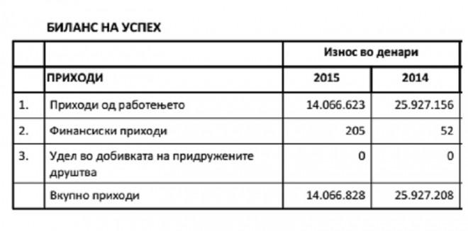 449789-firmata-na-pajtashot-na-zaev-so-eden-vraboten-zarabotuva-600-000-evra