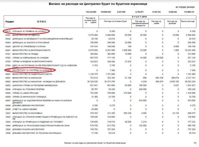 БУЏЕТОТ ЈА ОТКРИВА ТАЈНАТА  Казни од по 5 000 евра ако не знаете албански  или поголеми за фирмите