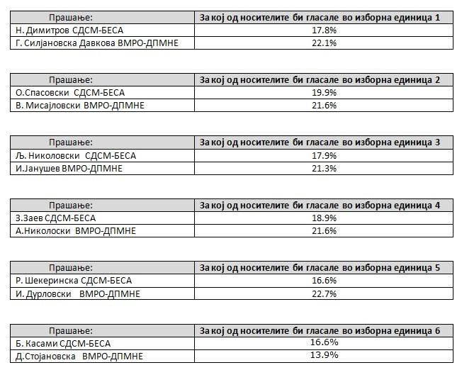 Парламентарни избори 2020 - Page 4 Anketa-2