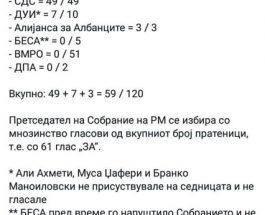 """МАТЕМАТИКАТА Е ЈАСНА: Алсат-М објави дека немало 60 пратеници кои гласале на пародијата за """"избор"""" на командант Форина!"""
